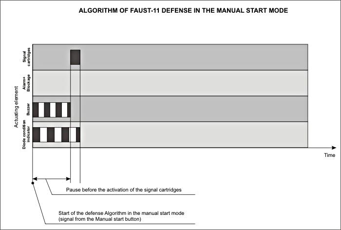 faust car smoke alarm system operating manual